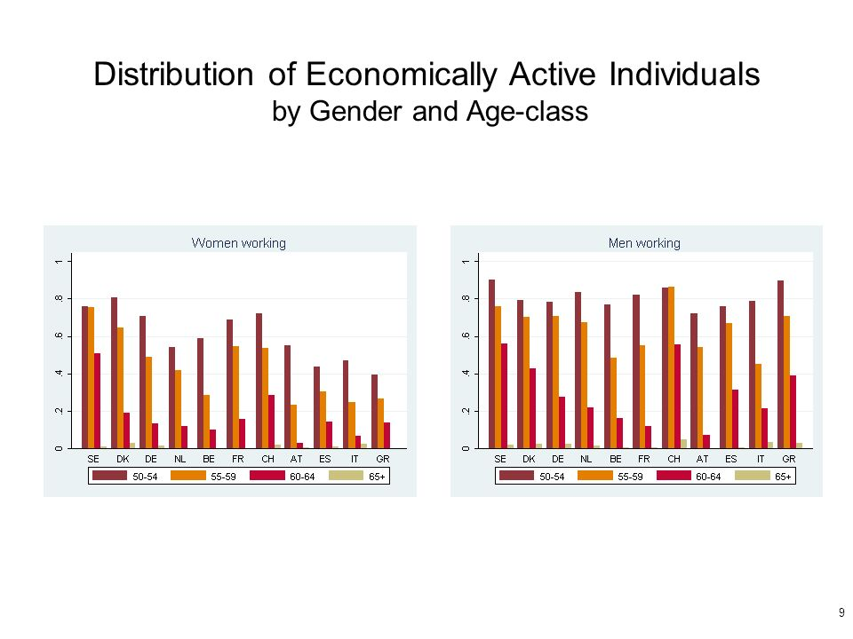 9 Distribution of Economically Active Individuals by Gender and Age-class