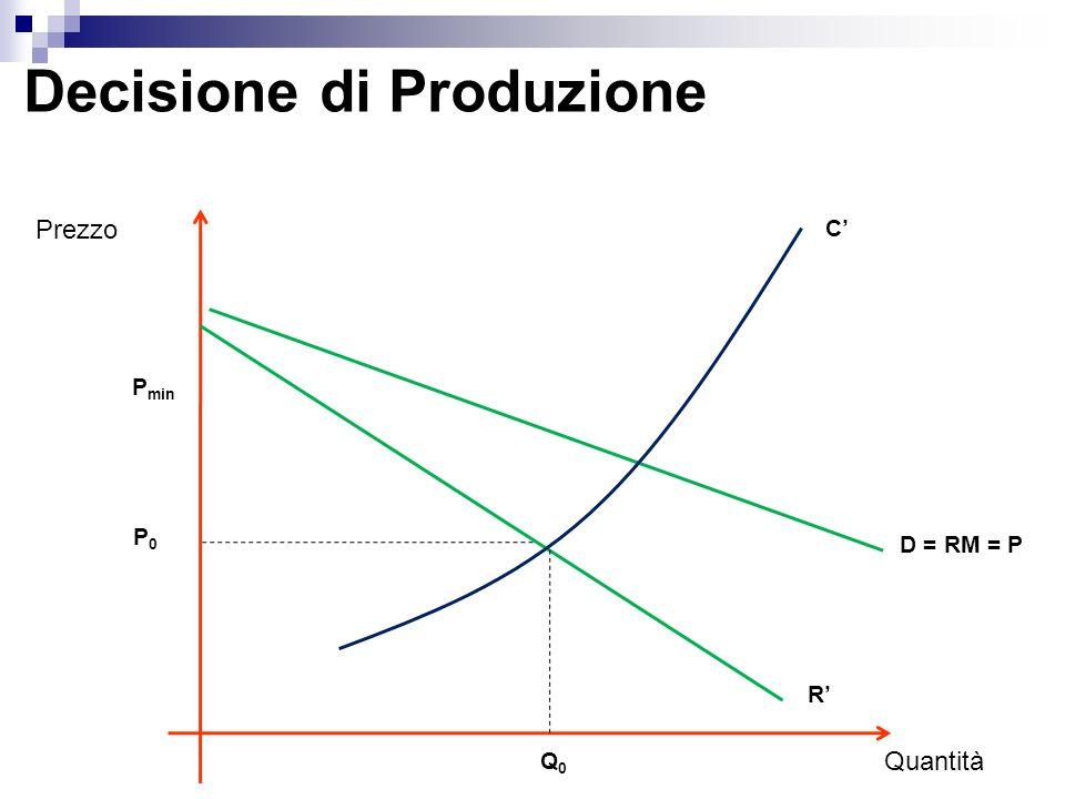 Decisione di Produzione (Q) = R(Q) – C(Q) / Q = R/ Q - C/ Q = 0 / Q = R – C = 0 R = C