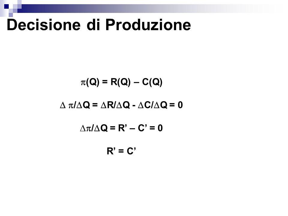 Determinazione del Prezzo R = P + Q( P/ Q) = P + P(Q/P)( P/ Q) E d = (P/Q)( P/ Q) R = P + P(1/E d ) P + P(1/E d ) = C (P – C)/P = - (1/E d ) P = C/[1+(1/E d )]