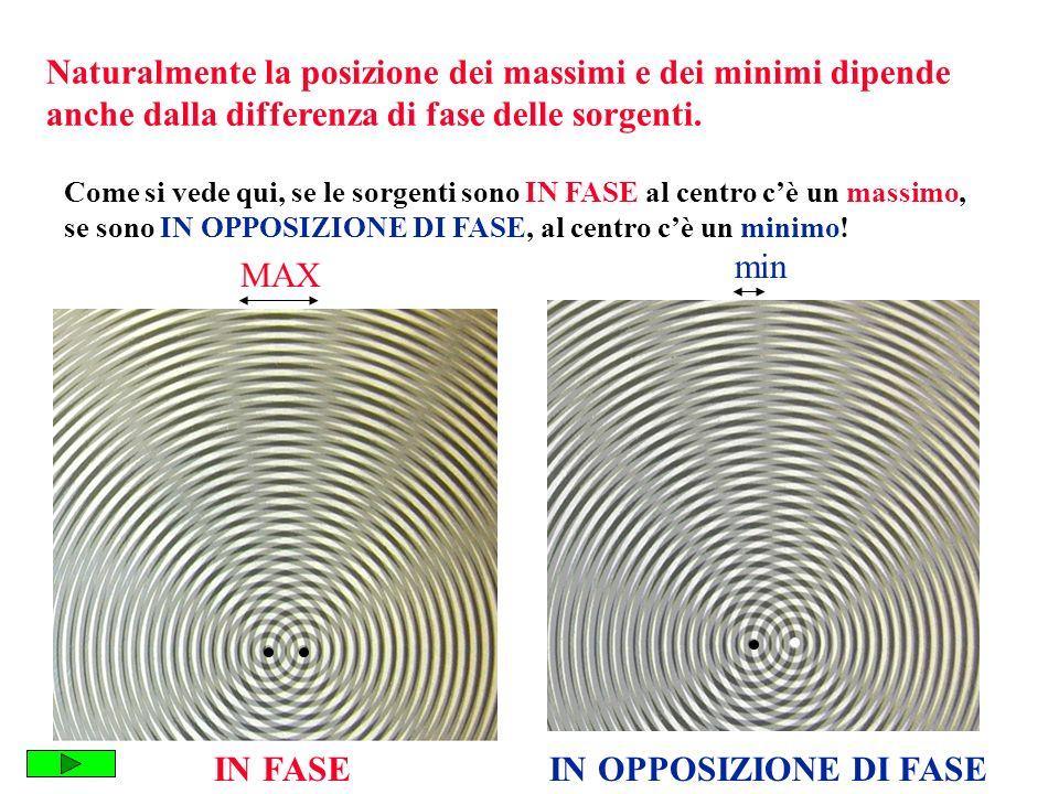 Naturalmente la posizione dei massimi e dei minimi dipende anche dalla differenza di fase delle sorgenti. IN FASEIN OPPOSIZIONE DI FASE Come si vede q