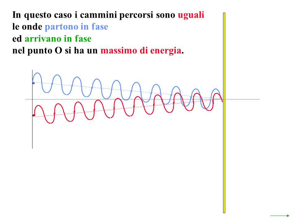 In questo caso i cammini percorsi sono uguali le onde partono in fase ed arrivano in fase nel punto O si ha un massimo di energia.