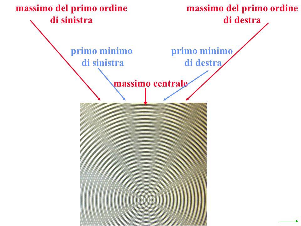 massimo centrale massimo del primo ordine di destra massimo del primo ordine di sinistra primo minimo di destra primo minimo di sinistra