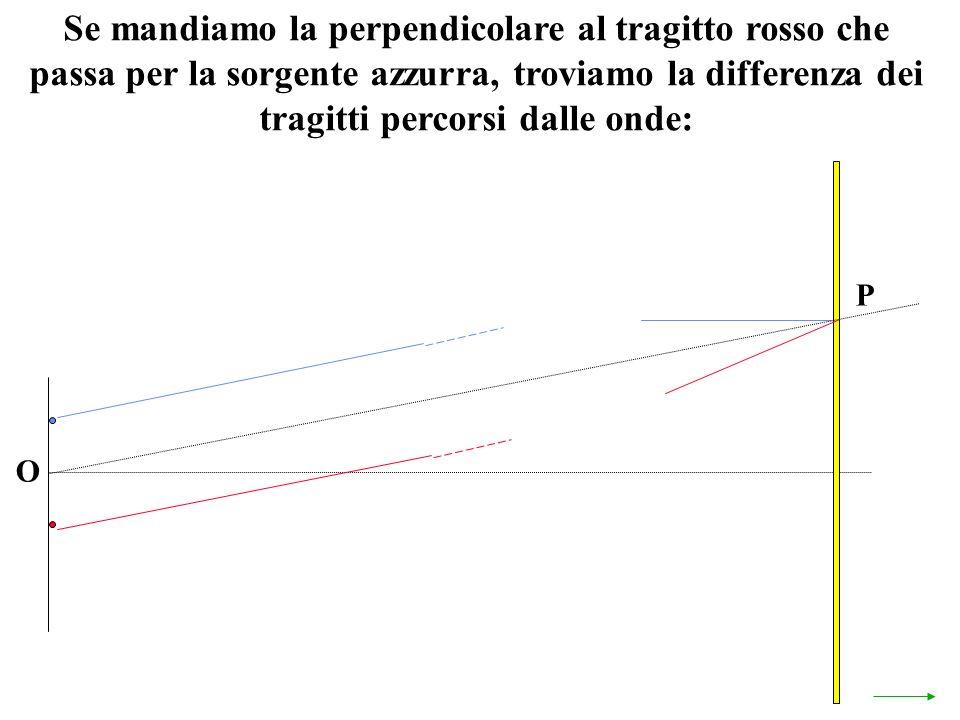 Se mandiamo la perpendicolare al tragitto rosso che passa per la sorgente azzurra, troviamo la differenza dei tragitti percorsi dalle onde: O P