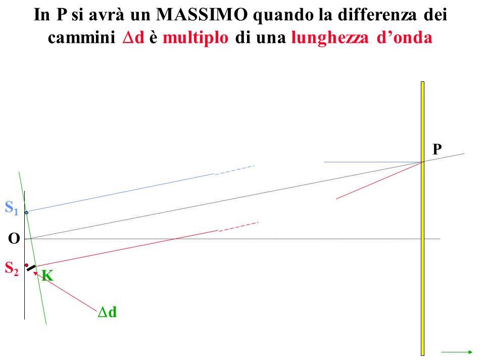 In P si avrà un MASSIMO quando la differenza dei cammini d è multiplo di una lunghezza donda O P S1S1 S2S2 K d