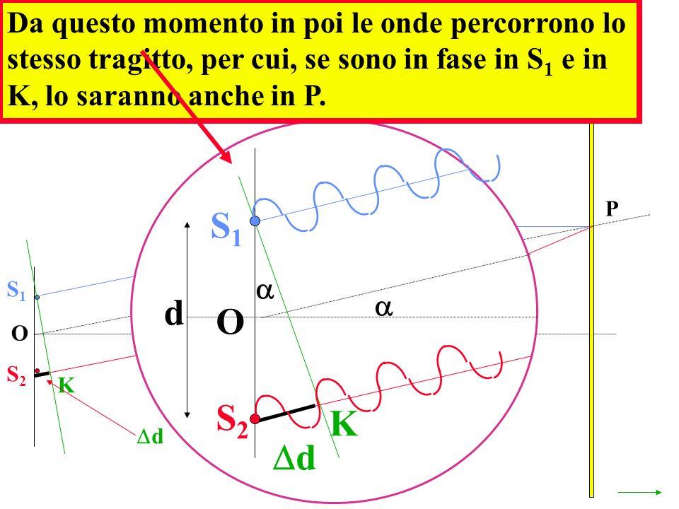 In P si avrà un MASSIMO quando la differenza dei cammini d è multiplo di una lunghezza donda O P S1S1 S2S2 K d d = n S1S1 S2S2 O K d d Da questo momen