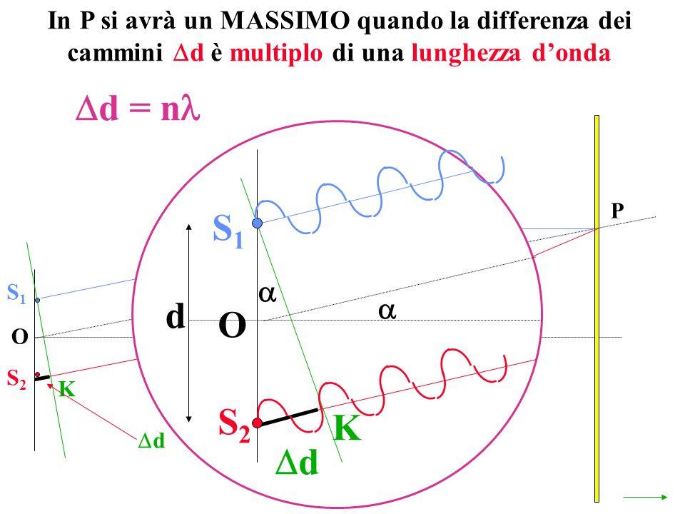In P si avrà un MASSIMO quando la differenza dei cammini d è multiplo di una lunghezza donda O P S1S1 S2S2 K d d = n S1S1 S2S2 O K d d