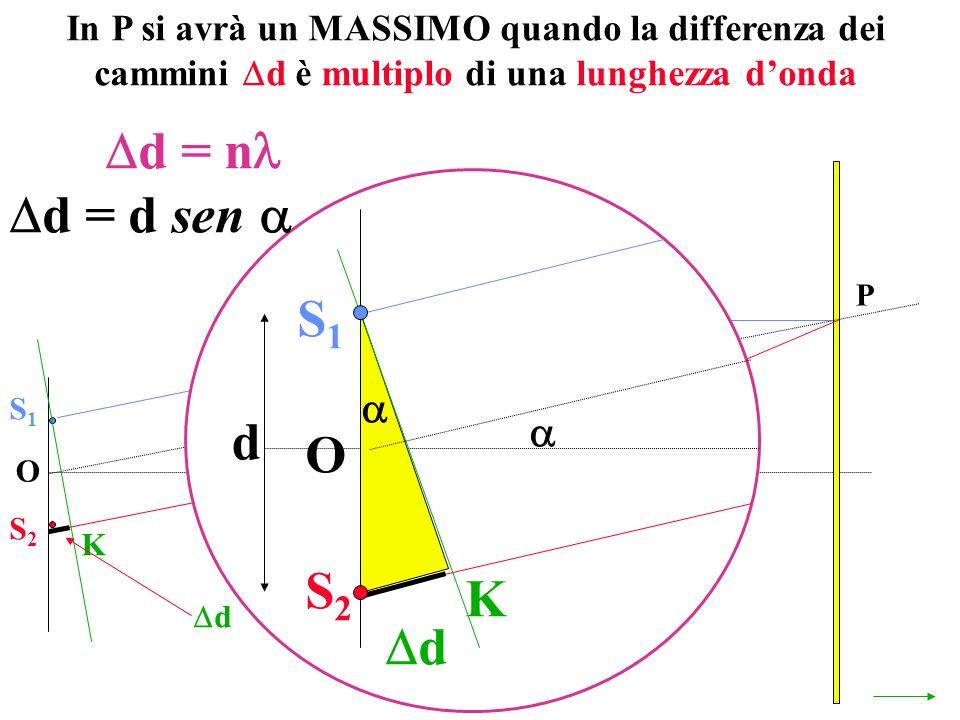 In P si avrà un MASSIMO quando la differenza dei cammini d è multiplo di una lunghezza donda O P S1S1 S2S2 K d d = n S1S1 S2S2 O K d d = d sen d