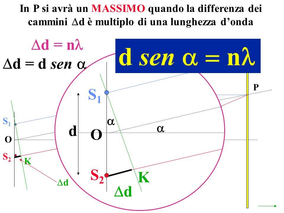 In P si avrà un MASSIMO quando la differenza dei cammini d è multiplo di una lunghezza donda O P S1S1 S2S2 K d d = n S1S1 S2S2 O K d d = d sen d d sen