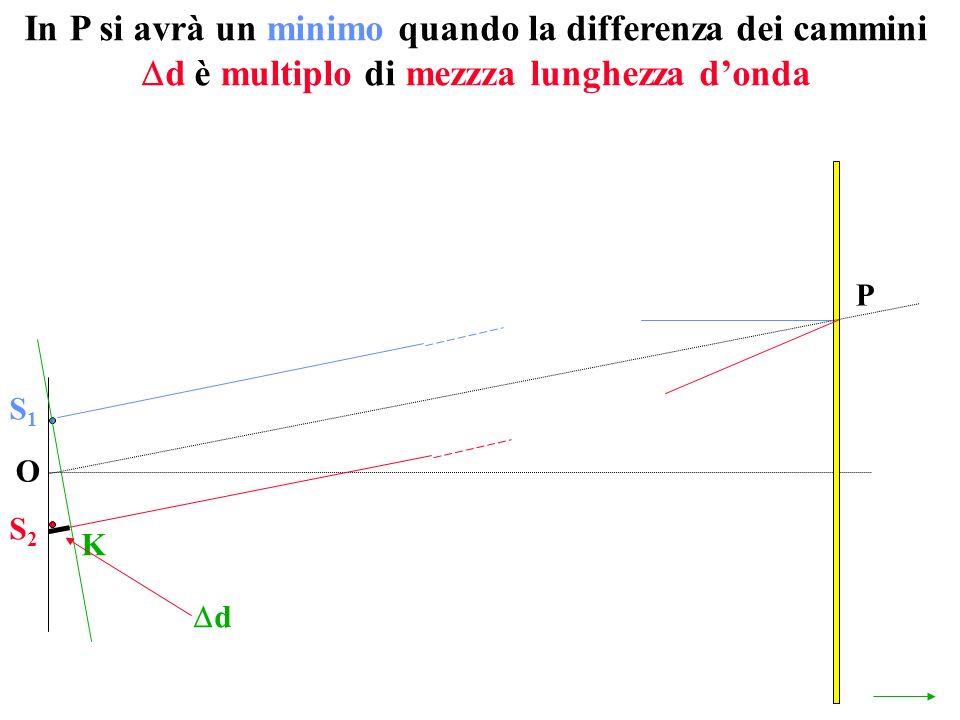 In P si avrà un minimo quando la differenza dei cammini d è multiplo di mezzza lunghezza donda O P S1S1 S2S2 K d