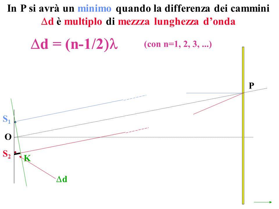 O P S1S1 S2S2 K d d = (n-1/2 (con n=1, 2, 3,...)