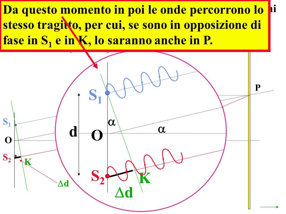 O P S1S1 S2S2 K d S1S1 S2S2 O K d d In P si avrà un minimo quando la differenza dei cammini d è multiplo di mezzza lunghezza donda d = (n-1/2 (con n=1