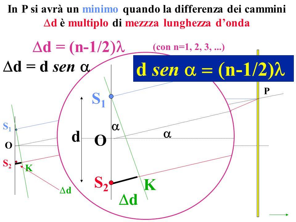 O P S1S1 S2S2 K d S1S1 S2S2 O K d d = d sen d d sen n-1/2) In P si avrà un minimo quando la differenza dei cammini d è multiplo di mezzza lunghezza do