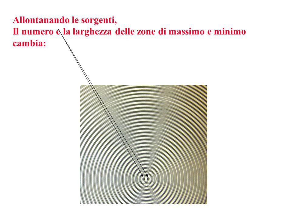 Supponiamo che lo schermo sia così lontano dalle sorgenti, da poter considerare i cammini delle onde PARALLELI TRA LORO (condizione di Fraunhofer)