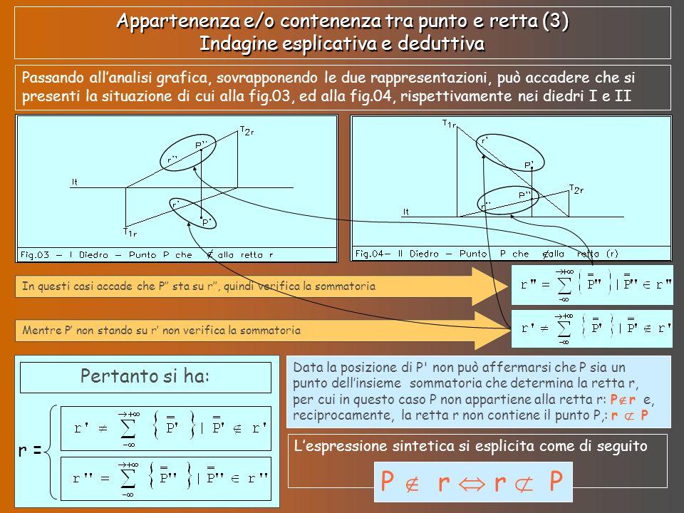 Appartenenza e/o contenenza tra punto e retta (4) Indagine esplicativa e deduttiva Traslando ulteriormente il punto P e facendo coincidere, sempre, le due linee di terra può accadere che si presenti la situazione grafica delle figg.