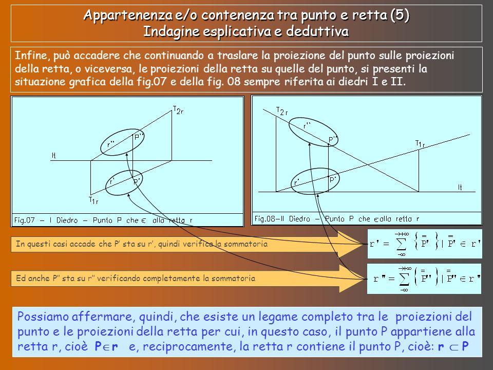 Appartenenza e/o contenenza tra punto e retta (6) Indagine esplicativa e deduttiva In conclusione possiamo definire la seguente legge geometrico-rappresentativa dell appartenenza tra punto e retta che, esplicitandola negli elementi geometrico descrittivi, assume la seguente forma esplicativa e deduttiva.