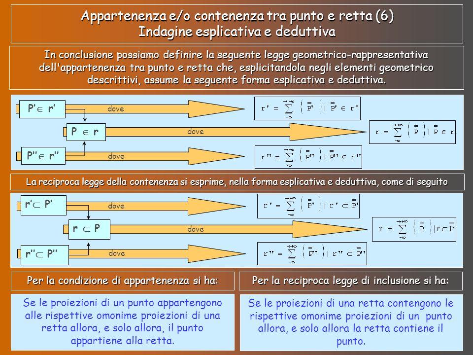 Procedura applicativa o impositiva (1) Se la condizione deve essere imposta è necessario operare in modo tale che si verifichino le graficizzazioni di cui si è discusso Pertanto, data una retta r rappresentata mediante le sue proiezioni r ed r, volendo che sia P r dovrà costruirsi (quindi imporre) P r e P r in quanto è necessario imporre che le proiezioni del punto siano elementi geometrici delle seguenti formalizzazioni Se il dato iniziale, invece, è un punto P e si vuole che esso appartenga ad una retta r è necessario imporre, graficamente, che le proiezioni della retta passino (cioè contengano e includano) per le proiezioni del punto.