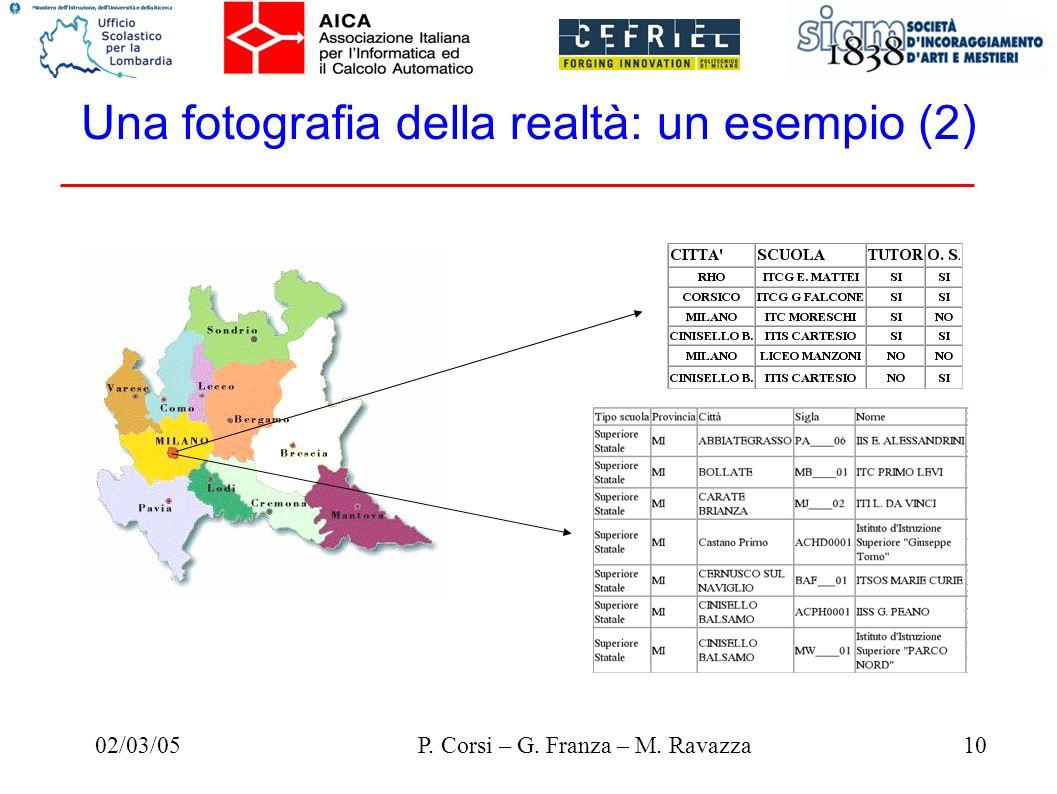 02/03/0510P. Corsi – G. Franza – M. Ravazza Una fotografia della realtà: un esempio (2)