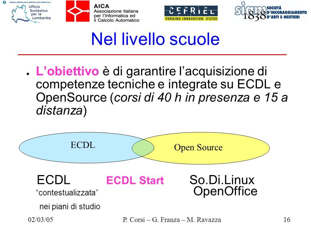 02/03/0516P. Corsi – G. Franza – M. Ravazza Nel livello scuole Lobiettivo è di garantire lacquisizione di competenze tecniche e integrate su ECDL e Op