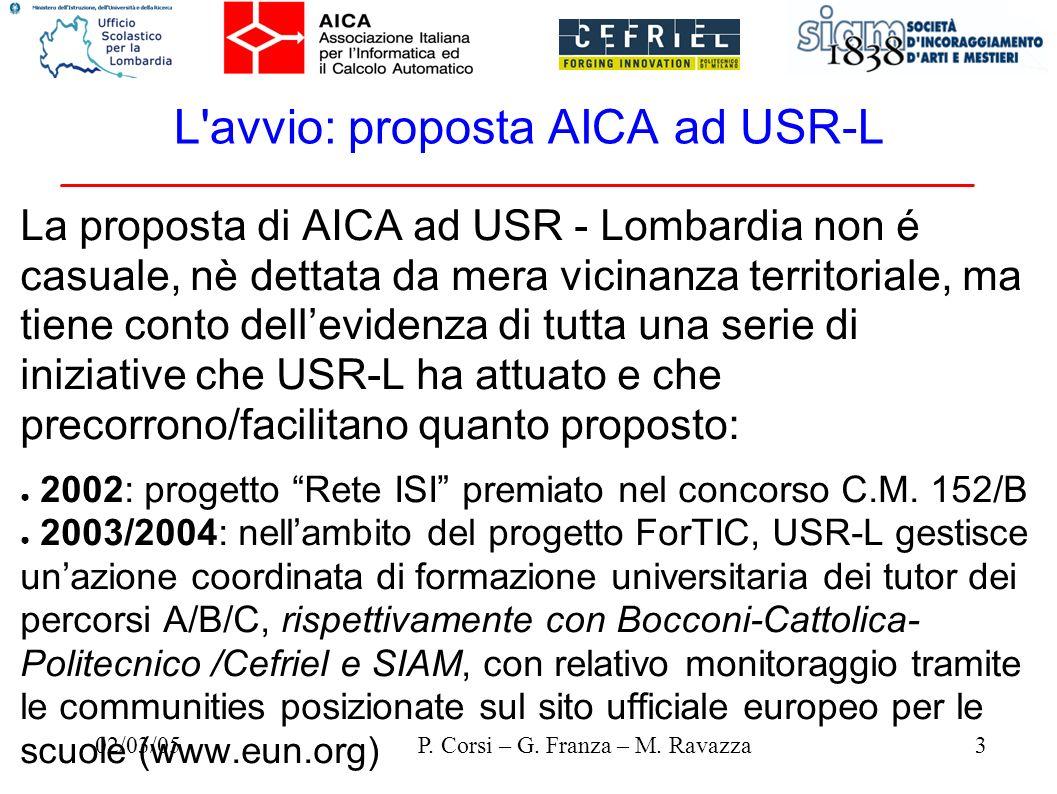 02/03/053P. Corsi – G. Franza – M. Ravazza L'avvio: proposta AICA ad USR-L La proposta di AICA ad USR - Lombardia non é casuale, nè dettata da mera vi