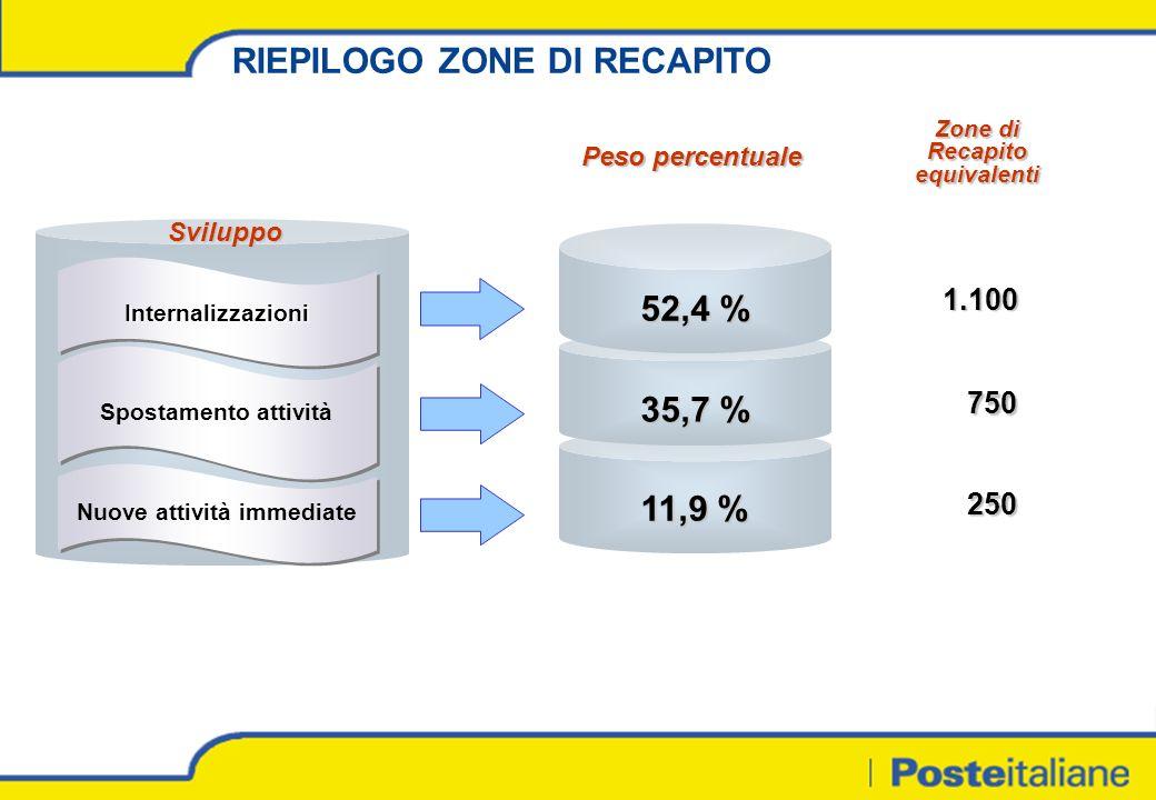 InternalizzazioniInternalizzazioni Spostamento attività Nuove attività immediate Sviluppo 52,4 % 35,7 % 11,9 % Zone di Recapito equivalenti 1.100 750 250 RIEPILOGO ZONE DI RECAPITO Peso percentuale