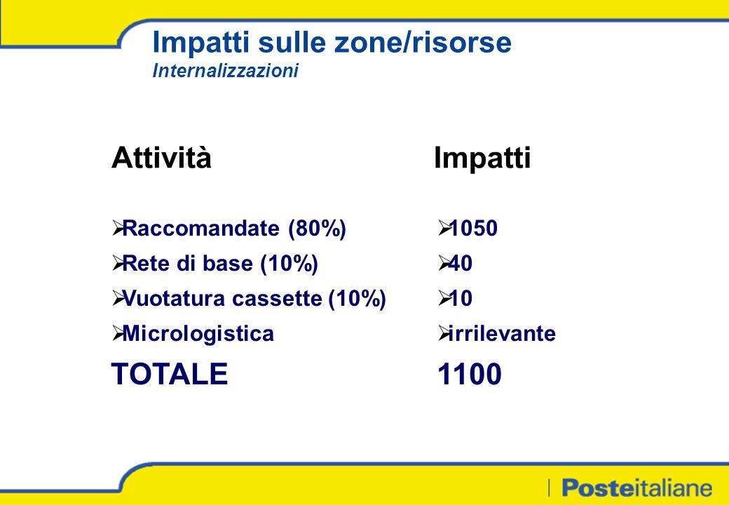 Impatti sulle zone/risorse Internalizzazioni AttivitàImpatti Raccomandate (80%) Rete di base (10%) Vuotatura cassette (10%) Micrologistica TOTALE 1050 40 10 irrilevante 1100