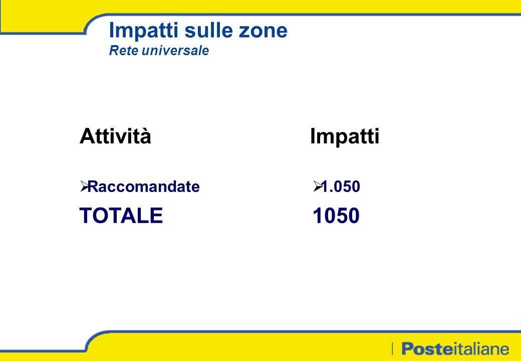 Impatti sulle zone Rete universale AttivitàImpatti Raccomandate TOTALE 1.050 1050