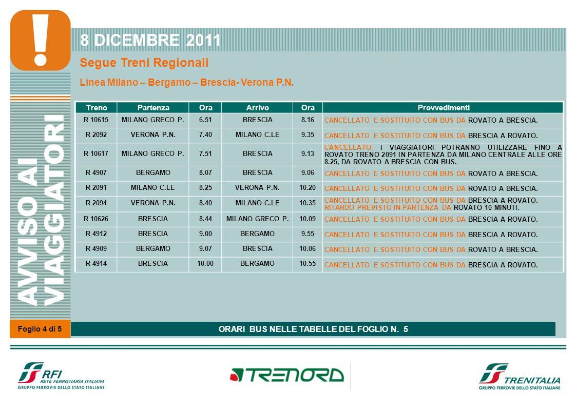 Foglio 4 di 5 8 DICEMBRE 2011 Segue Treni Regionali Linea Milano – Bergamo – Brescia- Verona P.N. TrenoPartenzaOraArrivoOraProvvedimenti R 10615MILANO