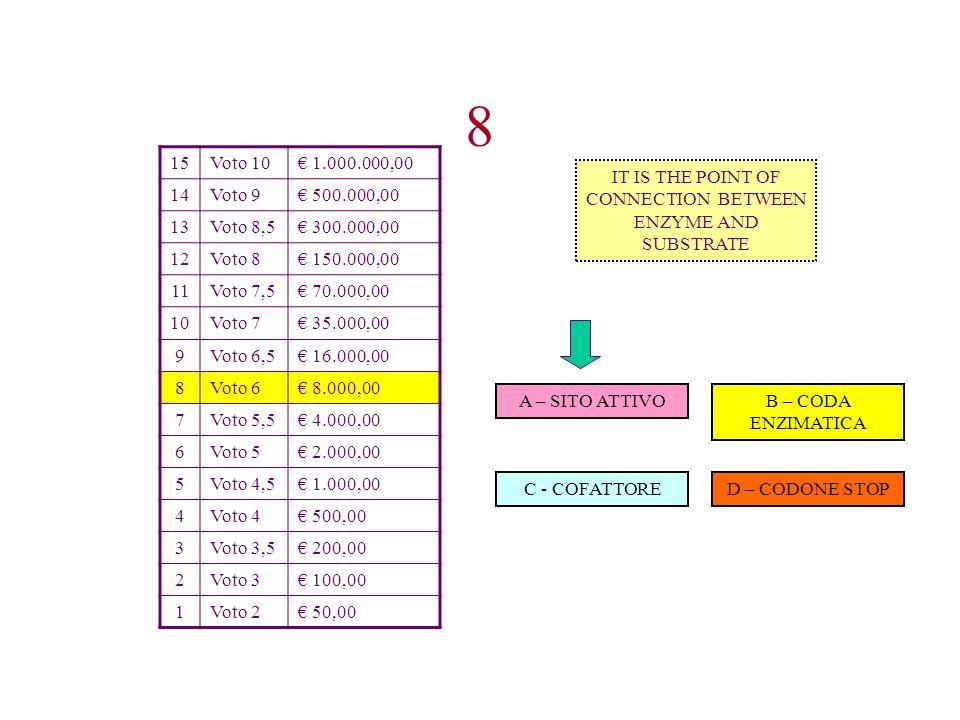 15Voto 10 1.000.000,00 14Voto 9 500.000,00 13Voto 8,5 300.000,00 12Voto 8 150.000,00 11Voto 7,5 70.000,00 10Voto 7 35.000,00 9Voto 6,5 16.000,00 8Voto
