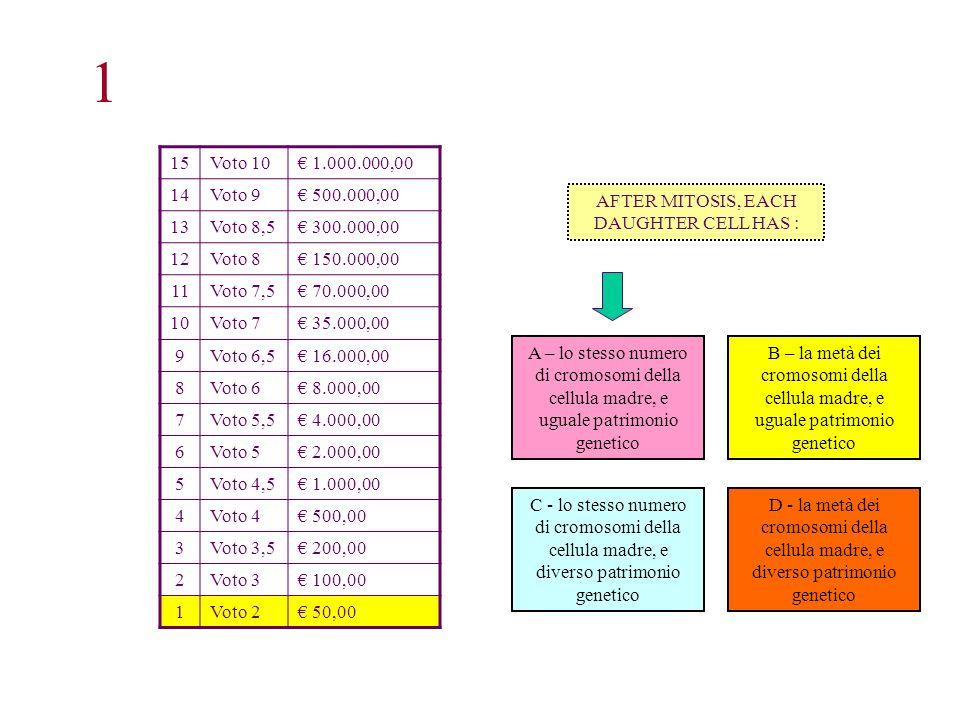 15Voto 10 1.000.000,00 14Voto 9 500.000,00 13Voto 8,5 300.000,00 12Voto 8 150.000,00 11Voto 7,5 70.000,00 10Voto 7 35.000,00 9Voto 6,5 16.000,00 8Voto 6 8.000,00 7Voto 5,5 4.000,00 6Voto 5 2.000,00 5Voto 4,5 1.000,00 4Voto 4 500,00 3Voto 3,5 200,00 2Voto 3 100,00 1Voto 2 50,00 B – la metà dei cromosomi della cellula madre, e uguale patrimonio genetico D - la metà dei cromosomi della cellula madre, e diverso patrimonio genetico C - lo stesso numero di cromosomi della cellula madre, e diverso patrimonio genetico A – lo stesso numero di cromosomi della cellula madre, e uguale patrimonio genetico 1 AFTER MITOSIS, EACH DAUGHTER CELL HAS :