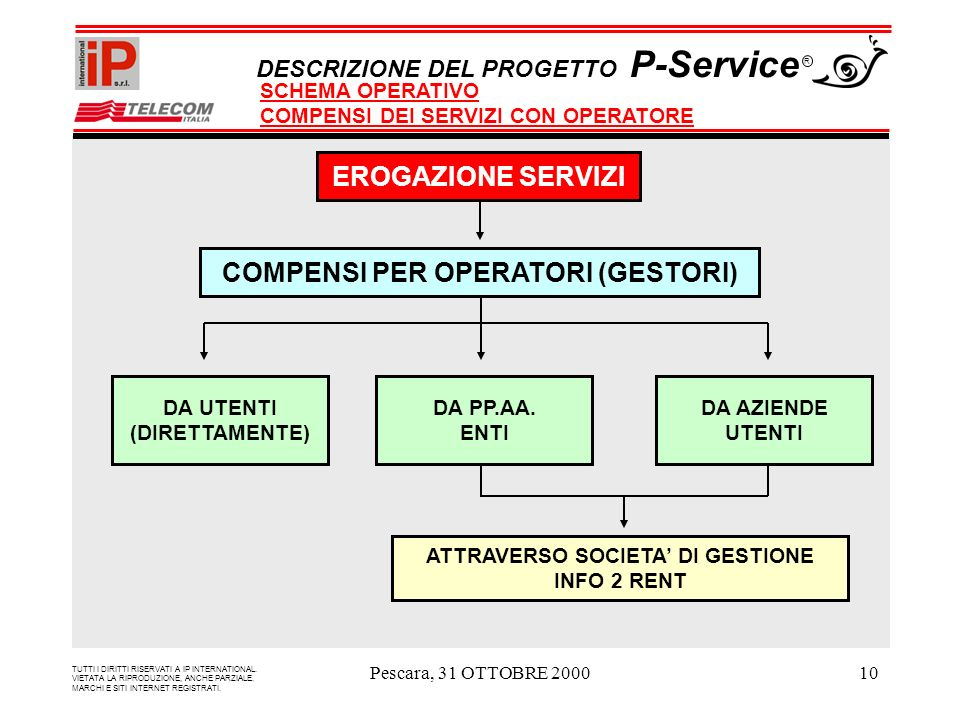 Pescara, 31 OTTOBRE 200010 EROGAZIONE SERVIZI COMPENSI PER OPERATORI (GESTORI) DA UTENTI (DIRETTAMENTE) ATTRAVERSO SOCIETA DI GESTIONE INFO 2 RENT DA PP.AA.