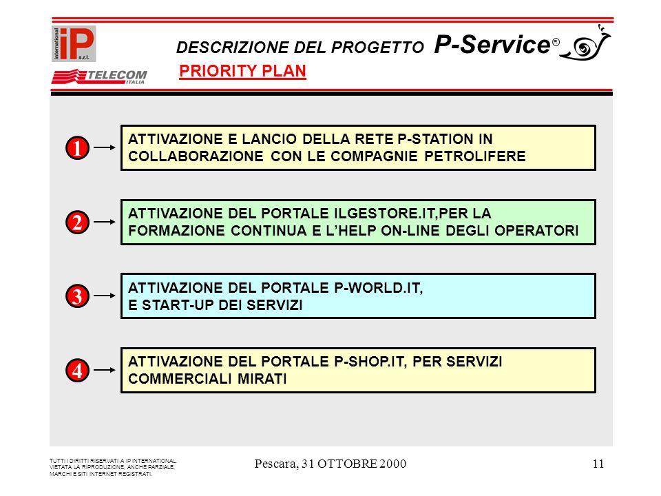 Pescara, 31 OTTOBRE 200011 ATTIVAZIONE E LANCIO DELLA RETE P-STATION IN COLLABORAZIONE CON LE COMPAGNIE PETROLIFERE 1 ATTIVAZIONE DEL PORTALE ILGESTORE.IT,PER LA FORMAZIONE CONTINUA E LHELP ON-LINE DEGLI OPERATORI 2 3 ATTIVAZIONE DEL PORTALE P-WORLD.IT, E START-UP DEI SERVIZI ATTIVAZIONE DEL PORTALE P-SHOP.IT, PER SERVIZI COMMERCIALI MIRATI 4 TUTTI I DIRITTI RISERVATI A IP INTERNATIONAL.