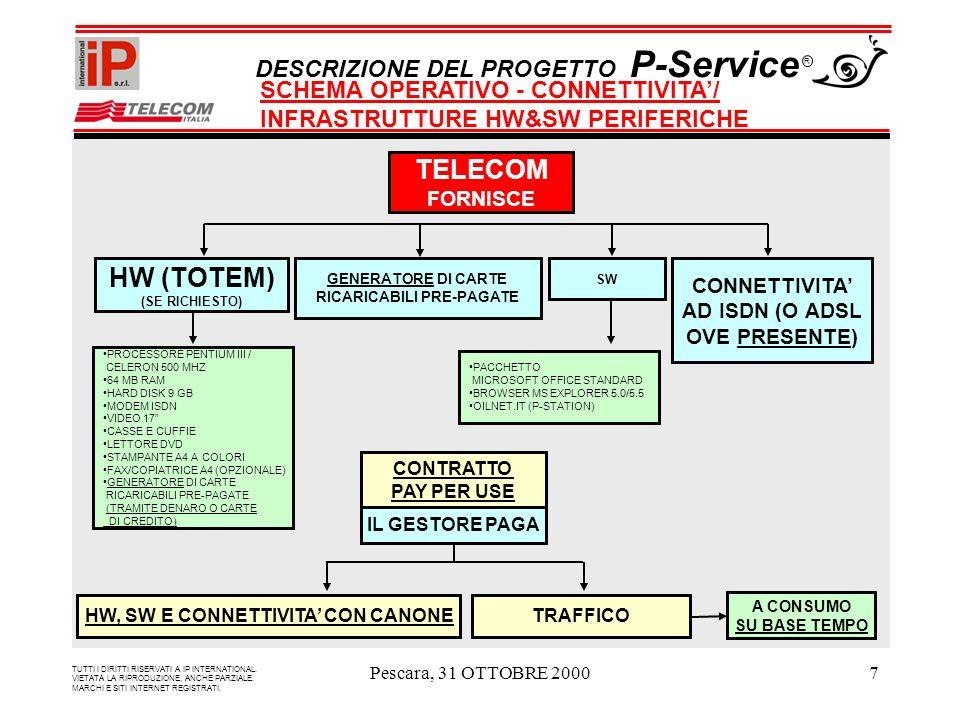 Pescara, 31 OTTOBRE 20007 TELECOM FORNISCE HW (TOTEM) (SE RICHIESTO) SW CONNETTIVITA AD ISDN (O ADSL OVE PRESENTE) PROCESSORE PENTIUM III / CELERON 500 MHZ 64 MB RAM HARD DISK 9 GB MODEM ISDN VIDEO 17 CASSE E CUFFIE LETTORE DVD STAMPANTE A4 A COLORI FAX/COPIATRICE A4 (OPZIONALE) GENERATORE DI CARTE RICARICABILI PRE-PAGATE (TRAMITE DENARO O CARTE DI CREDITO) PACCHETTO MICROSOFT OFFICE STANDARD BROWSER MS EXPLORER 5.0/5.5 OILNET.IT (P-STATION) IL GESTORE PAGA CONTRATTO PAY PER USE TRAFFICO A CONSUMO SU BASE TEMPO HW, SW E CONNETTIVITA CON CANONE TUTTI I DIRITTI RISERVATI A IP INTERNATIONAL.
