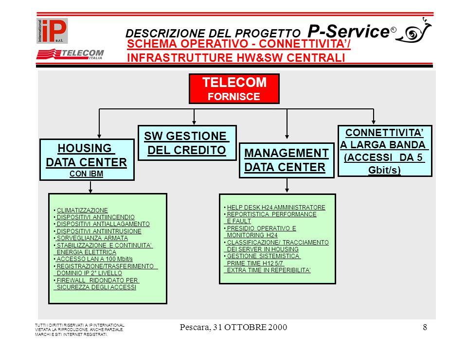 Pescara, 31 OTTOBRE 20008 TELECOM FORNISCE HOUSING DATA CENTER CON IBM CONNETTIVITA A LARGA BANDA (ACCESSI DA 5 Gbit/s) CLIMATIZZAZIONE DISPOSITIVI ANTIINCENDIO DISPOSITIVI ANTIALLAGAMENTO DISPOSITIVI ANTIINTRUSIONE SORVEGLIANZA ARMATA STABILIZZAZIONE E CONTINUITA ENERGIA ELETTRICA ACCESSO LAN A 100 Mbit/s REGISTRAZIONE/TRASFERIMENTO DOMINIO IP 2° LIVELLO FIREWALL RIDONDATO PER SICUREZZA DEGLI ACCESSI MANAGEMENT DATA CENTER TUTTI I DIRITTI RISERVATI A IP INTERNATIONAL.