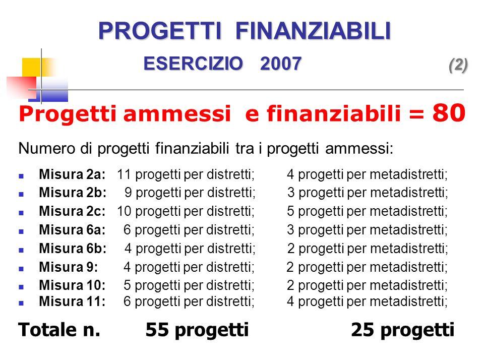PROGETTI FINANZIABILI ESERCIZIO 2007 (2) PROGETTI FINANZIABILI ESERCIZIO 2007 (2) Numero di progetti finanziabili tra i progetti ammessi: Misura 2a: 11 progetti per distretti; 4 progetti per metadistretti; Misura 2b: 9 progetti per distretti; 3 progetti per metadistretti; Misura 2c: 10 progetti per distretti; 5 progetti per metadistretti; Misura 6a: 6 progetti per distretti; 3 progetti per metadistretti; Misura 6b: 4 progetti per distretti; 2 progetti per metadistretti; Misura 9: 4 progetti per distretti; 2 progetti per metadistretti; Misura 10: 5 progetti per distretti; 2 progetti per metadistretti; Misura 11: 6 progetti per distretti; 4 progetti per metadistretti; Totale n.