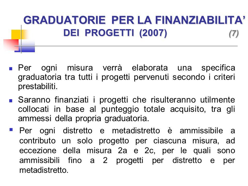 GRADUATORIE PER LA FINANZIABILITA DEI PROGETTI (2007) (7) Per ogni misura verrà elaborata una specifica graduatoria tra tutti i progetti pervenuti secondo i criteri prestabiliti.
