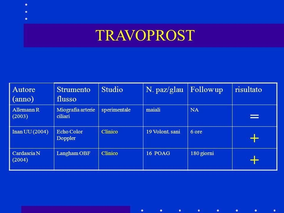 TRAVOPROST Autore (anno) Strumento flusso StudioN. paz/glauFollow uprisultato Allemann R (2003) Miografia arterie ciliari sperimentalemaialiNA = Inan