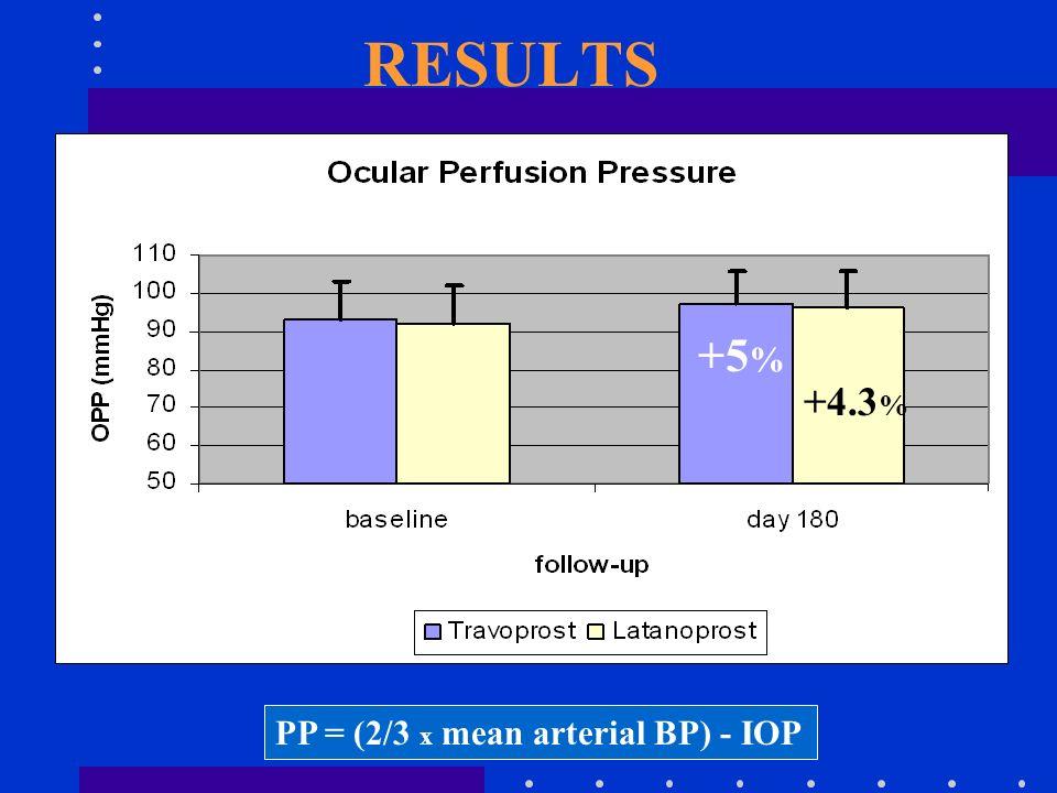 RESULTS +5 % +4.3 % PP = (2/3 x mean arterial BP) - IOP