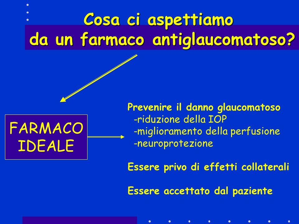 Cosa ci aspettiamo da un farmaco antiglaucomatoso? FARMACO IDEALE Prevenire il danno glaucomatoso -riduzione della IOP -miglioramento della perfusione