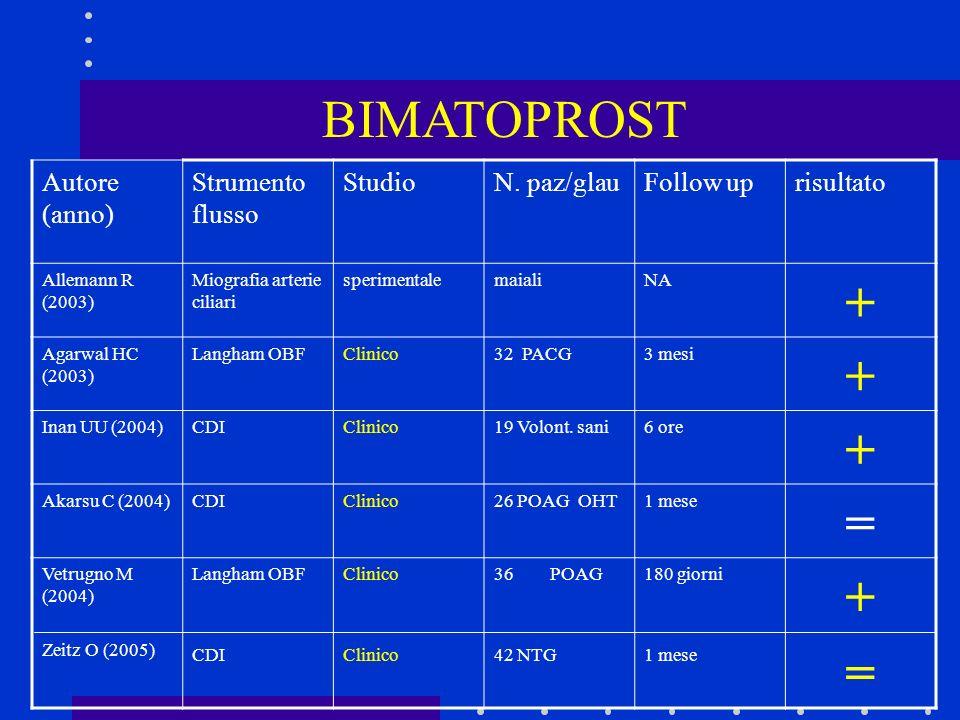 BIMATOPROST Autore (anno) Strumento flusso StudioN. paz/glauFollow uprisultato Allemann R (2003) Miografia arterie ciliari sperimentalemaialiNA + Agar