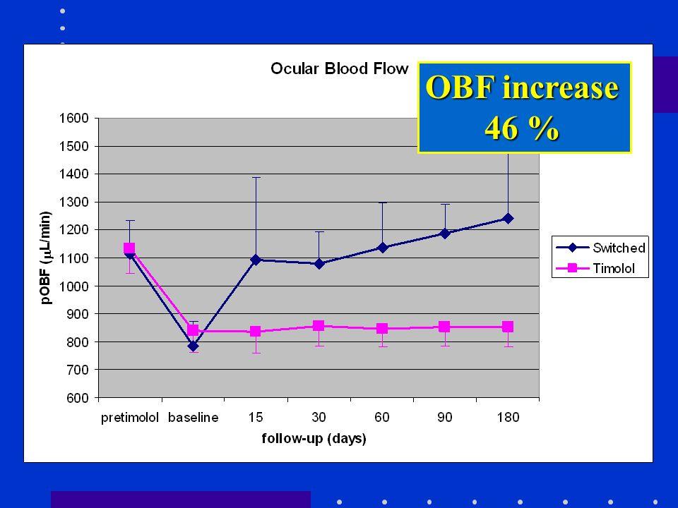 OBF increase 46 % 46 %