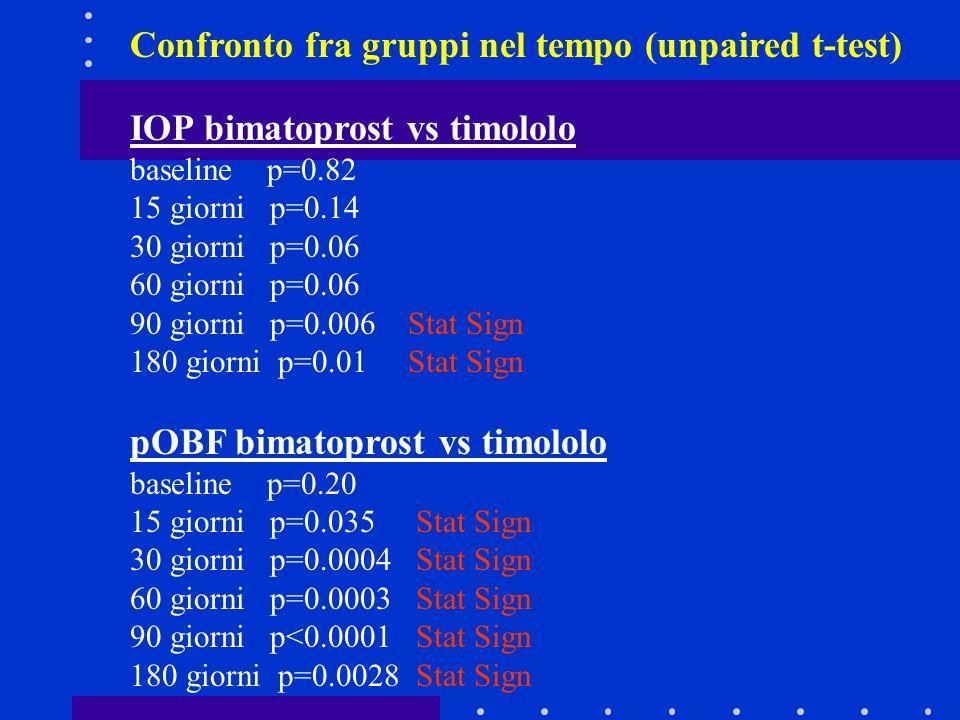 Confronto fra gruppi nel tempo (unpaired t-test) IOP bimatoprost vs timololo baseline p=0.82 15 giorni p=0.14 30 giorni p=0.06 60 giorni p=0.06 90 gio