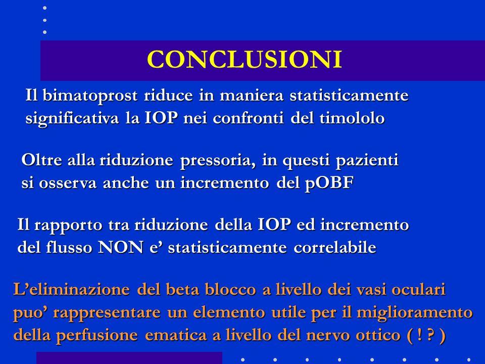 CONCLUSIONI Il bimatoprost riduce in maniera statisticamente significativa la IOP nei confronti del timololo Oltre alla riduzione pressoria, in questi