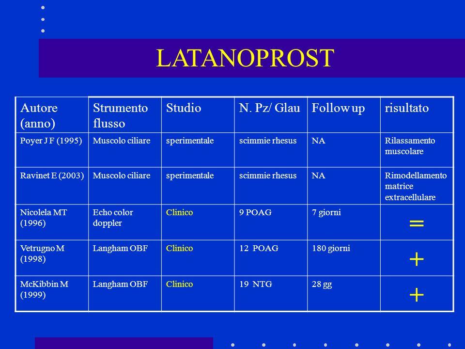 LATANOPROST Autore (anno) Strumento flusso StudioN. Pz/ GlauFollow uprisultato Poyer J F (1995)Muscolo ciliaresperimentalescimmie rhesusNARilassamento