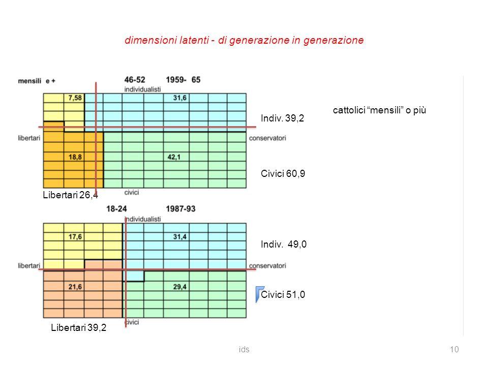 dimensioni latenti - di generazione in generazione ids10 cattolici mensili o più Civici 60,9 Civici 51,0 Indiv.
