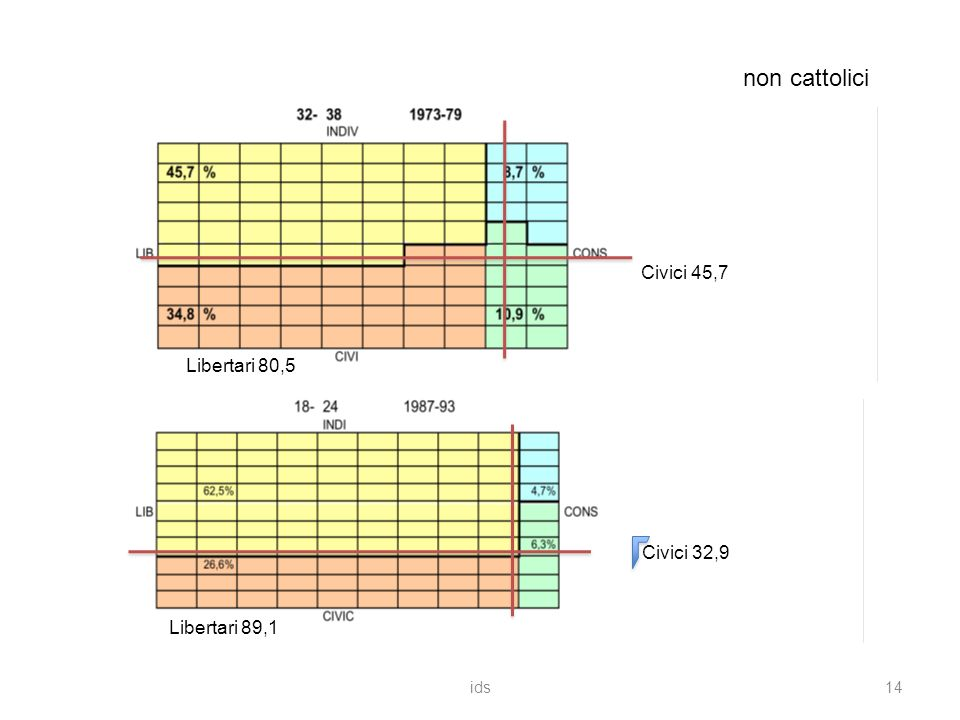 ids14 non cattolici Libertari 80,5 Libertari 89,1 Civici 45,7 Civici 32,9