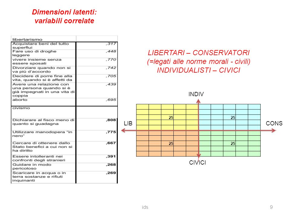 ids9 Dimensioni latenti: variabili correlate 25 INDIV LIB CIVICI CONS LIBERTARI – CONSERVATORI (=legati alle norme morali - civili) INDIVIDUALISTI – CIVICI