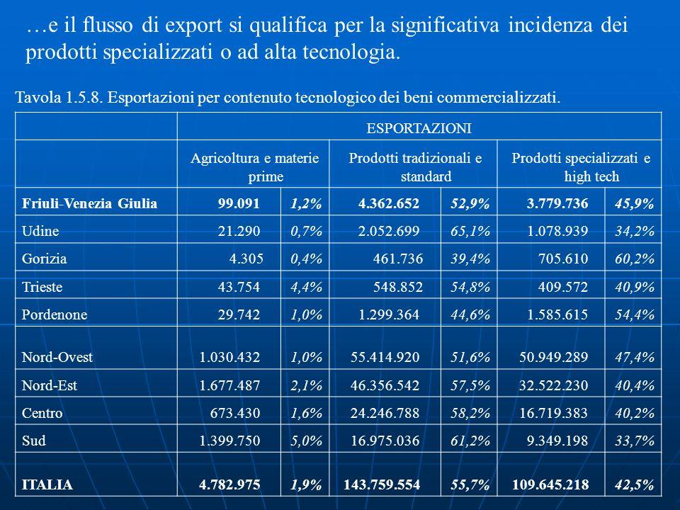 …e il flusso di export si qualifica per la significativa incidenza dei prodotti specializzati o ad alta tecnologia.