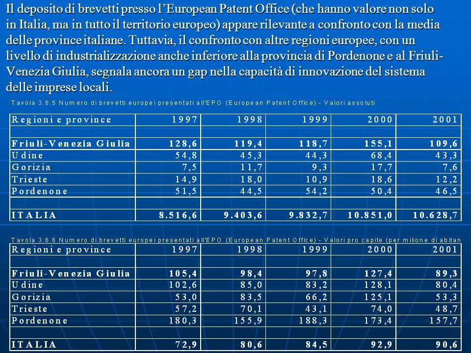 Il deposito di brevetti presso lEuropean Patent Office (che hanno valore non solo in Italia, ma in tutto il territorio europeo) appare rilevante a confronto con la media delle province italiane.