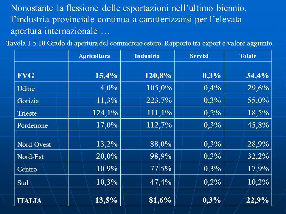 AgricolturaIndustriaServiziTotale FVG15,4%120,8%0,3%34,4% Udine 4,0%105,0%0,4%29,6% Gorizia 11,3%223,7%0,3%55,0% Trieste 124,1%111,1%0,2%18,5% Pordenone 17,0%112,7%0,3%45,8% Nord-Ovest 13,2%88,0%0,3%28,9% Nord-Est 20,0%98,9%0,3%32,2% Centro 10,9%77,5%0,3%17,9% Sud 10,3%47,4%0,2%10,2% ITALIA 13,5%81,6%0,3%22,9% Tavola 1.5.10 Grado di apertura del commercio estero.