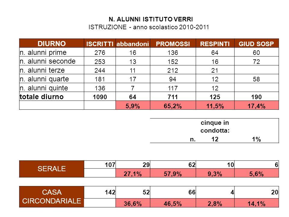 ammessi Abbandoni + non ammessi quinteAZIENDALE94%6% quinteSOCIALE86%14% quinteTURISTICO78%22%